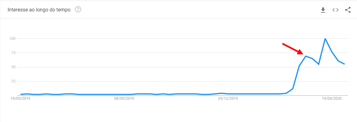 pesquisas realizadas no Google pela palavra zoom